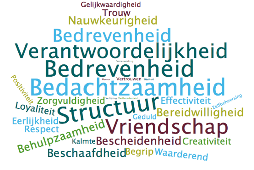 Tagcloud Vacature Executive Search Recruiter Movimento Zorg
